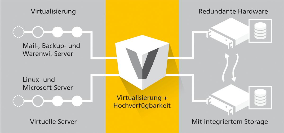 Server_Seite21_Collax_Virtualisierung